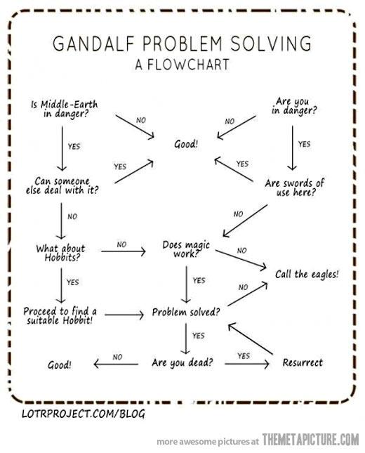 GandalfChart